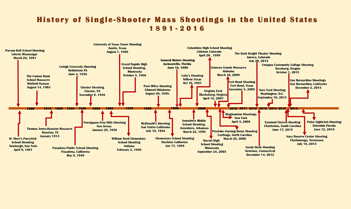 Timeline Chart of Mass Shootings